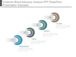 Customer Brand Advocacy Analysis Ppt Powerpoint Presentation Examples