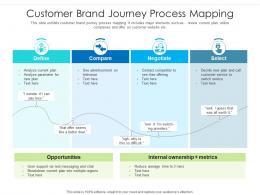 Customer Brand Journey Process Mapping