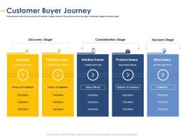 Customer Buyer Journey Developing Integrated Marketing Plan New Product Launch