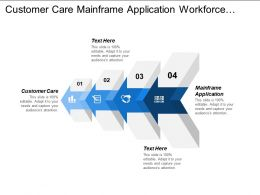 Customer Care Mainframe Application Workforce Planning Talent Career Development