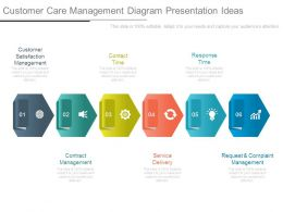 Customer Care Management Diagram Presentation Ideas
