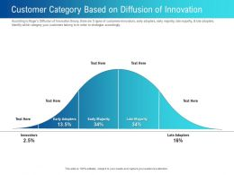 Customer Category Based On Diffusion Of Innovation Late Ppt Powerpoint Design