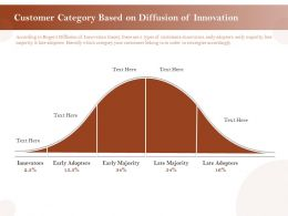 Customer Category Based On Diffusion Of Innovation Ppt Format Ideas