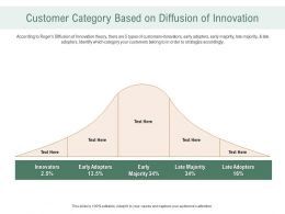 Customer Category Based On Diffusion Of Innovation Ppt Powerpoint Topics