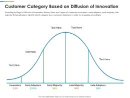 Customer Category Based On Diffusion Of Innovation Ppt Templates