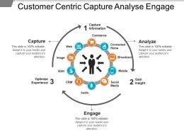 Customer Centric Capture Analyse Engage