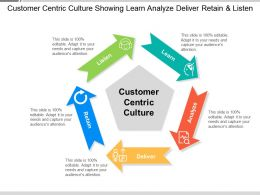 Customer Centric Culture Showing Learn Analyze Deliver Retain And Listen
