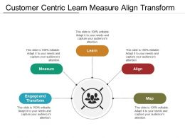 Customer Centric Learn Measure Align Transform