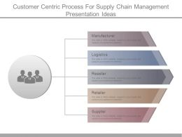 Customer Centric Process For Supply Chain Management Presentation Ideas