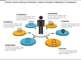 Customer Centric Showing Commitment Creativity Character Collaboration And Competence