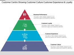 Customer Centric Showing Customer Culture Customer Experience And Loyalty