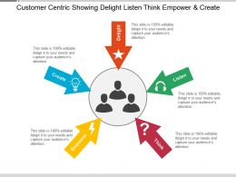Customer Centric Showing Habits Delight Listen Think Empower And Create