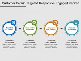Customer Centric Targeted Responsive Engaged Inspired