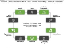 Customer Centric Transformation Showing Vision Leadership Accountability And Resources Requirements