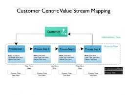 Customer Centric Value Stream Mapping