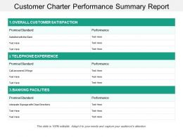Customer Charter Performance Summary Report