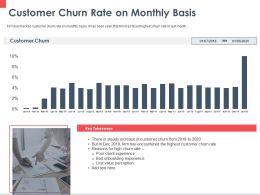 Customer Churn Rate On Monthly Basis Ppt Powerpoint Presentation Portfolio Inspiration