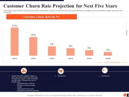 Customer Churn Rate Projection For Next Five Years Process Redesigning Improve Customer Retention Rate