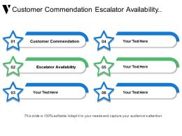 Customer Commendation Escalator Availability Architecture Vision Business Architecture