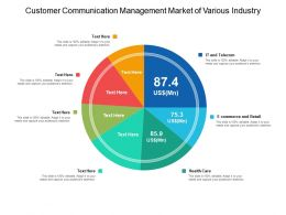 Customer Communication Management Market Of Various Industry