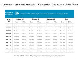 Customer Complaint Analysis Categories Count And Value Table