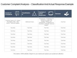 Customer Complaint Analysis Classification And Actual Response Example