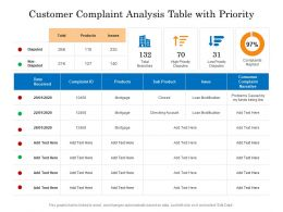 Customer Complaint Analysis Table With Priority