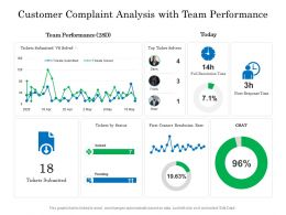Customer Complaint Analysis With Team Performance