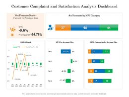 Customer Complaint And Satisfaction Analysis Dashboard