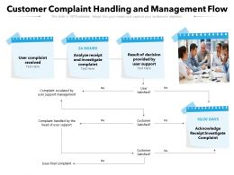 Customer Complaint Handling And Management Flow