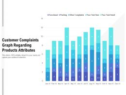 Customer Complaints Graph Regarding Products Attributes