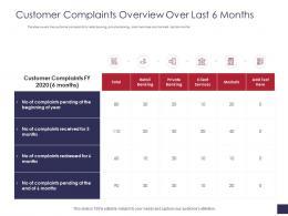 Customer Complaints Overview Over Last 6 Months Grievance Management Ppt Structure