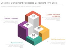 Customer Compliment Requested Escalations Ppt Slide
