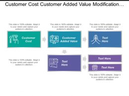 Customer Cost Customer Added Value Modification Tort Reform