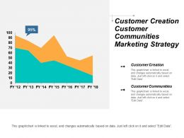 Customer Creation Customer Communities Marketing Strategy Backups Disaster Recovery Cpb