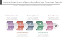 Customer Data And Analytics Diagram Powerpoint Slide Presentation Examples