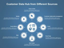 Customer Data Hub From Different Sources