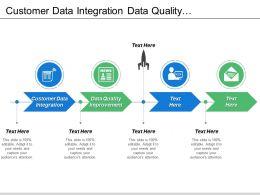 Customer Data Integration Data Quality Improvement Data Migration