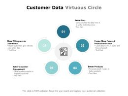 Customer Data Virtuous Circle