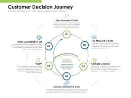 Customer Decision Journey Ppt Powerpoint Presentation Infographic