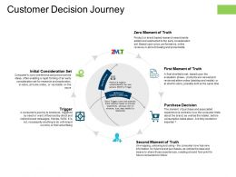 Customer Decision Journey Purchase Decision Ppt Powerpoint Presentation Deck