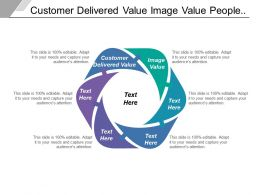 Customer Delivered Value Image Value People Buying Category