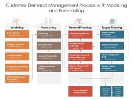 Customer Demand Management Process With Modeling And Forecasting