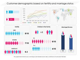 Customer Demographic Based On Fertility And Marriage Status