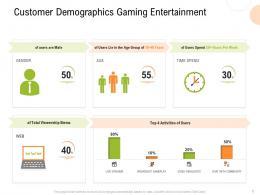 Customer Demographics Gaming Entertainment Strategy For Hospitality Management Ppt Portfolio
