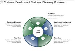 Customer Development Customer Discovery Customer Validation Customer Creation