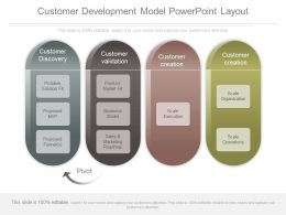 Customer Development Model Powerpoint Layout