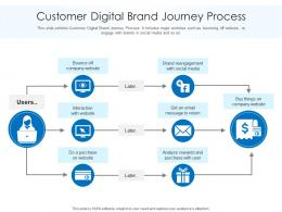 Customer Digital Brand Journey Process