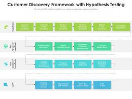 Customer Discovery Framework With Hypothesis Testing