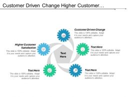 Customer Driven Change Higher Customer Satisfaction Consumer Marketing Practices Cpb